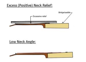 neck angle vs neck relief. Black Bedroom Furniture Sets. Home Design Ideas